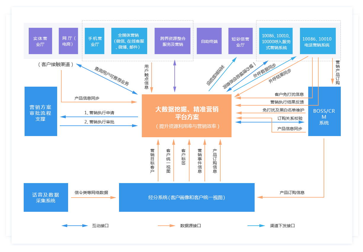 乐虎国际登陆_乐虎国际网址_乐虎国际登陆-大数据挖掘、精准营销平台方案